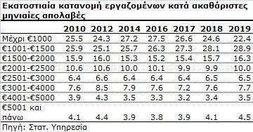 Сколько зарабатывают богатейшие и беднейшие жители Кипра?: фото 2