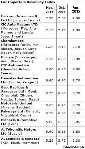 car importers reliability index | stockwatch - all about the economy